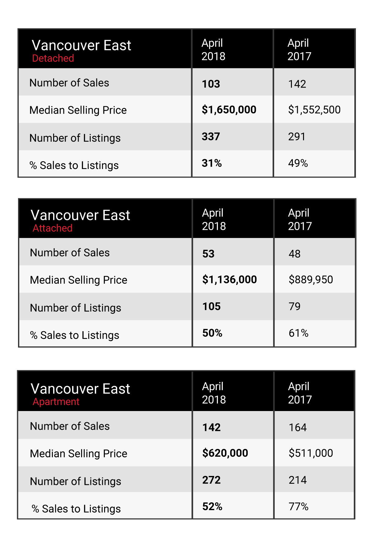 Vancouver East Market Update